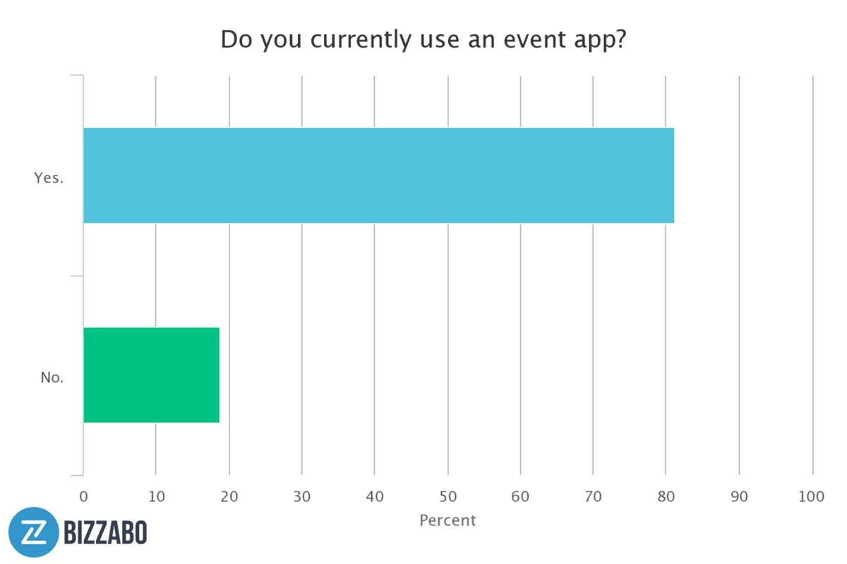 According to one study, the majority of event marketers use event apps.