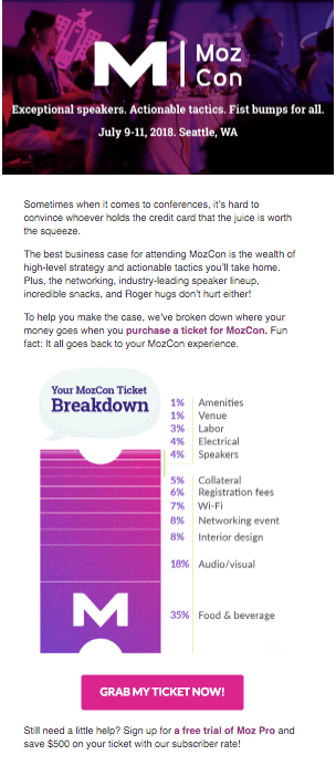 Event invitation email to MozCon with ticket breakdown