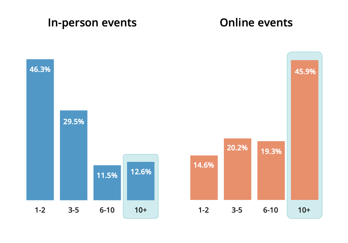 Event Attendance - Attendee Personas