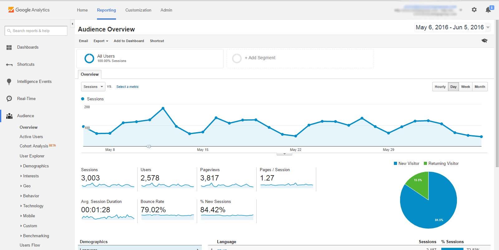 Google Analytics - Event Marketing Tools