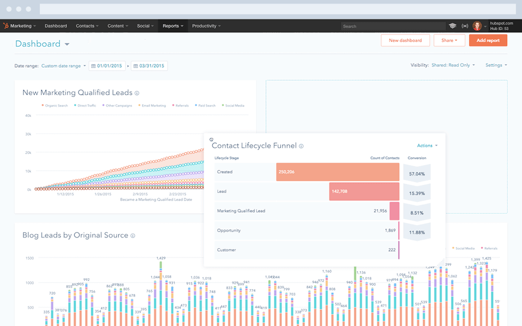 HubSpot Lead Analytics Dashboard
