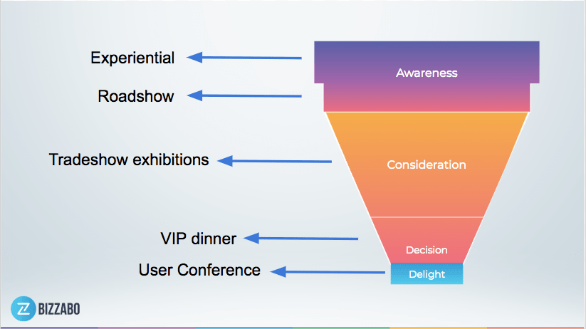 How events can fit into a multi-touch marketing funnel