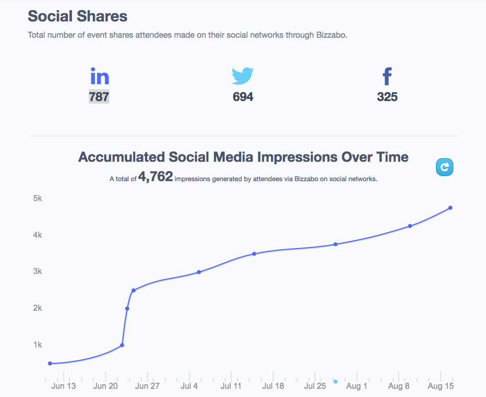 When it comes to social media event promotion, it pays to track hashtags.