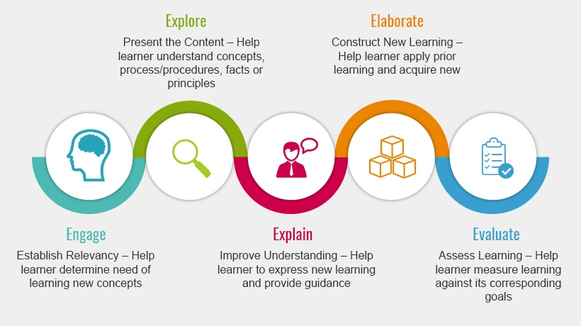 5E Learning Principles Model