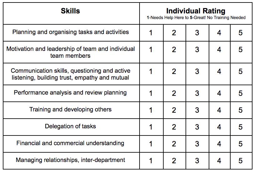 A sample training needs assessment template.