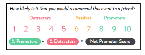 Event email segmentation by NPS score