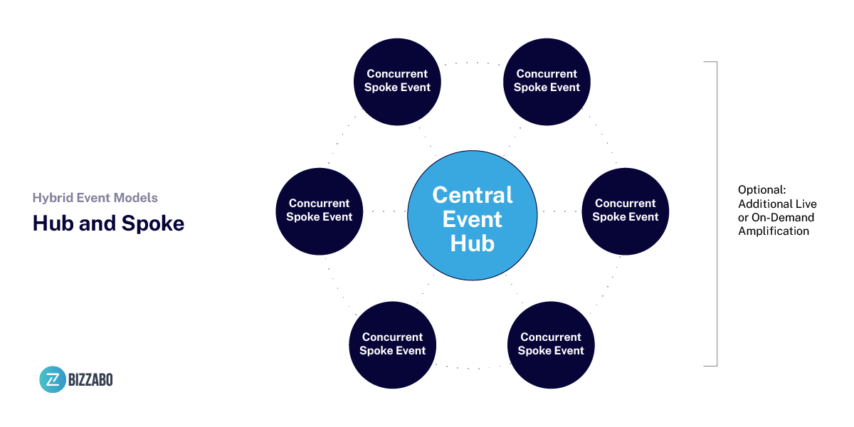 hybrid-event-model-hub-and-spoke