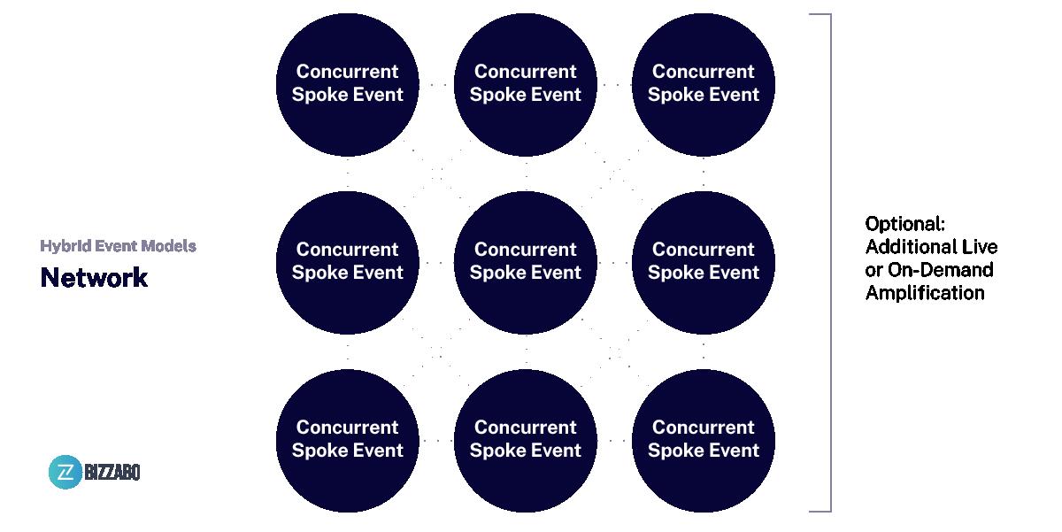 hybrid-event-model-network