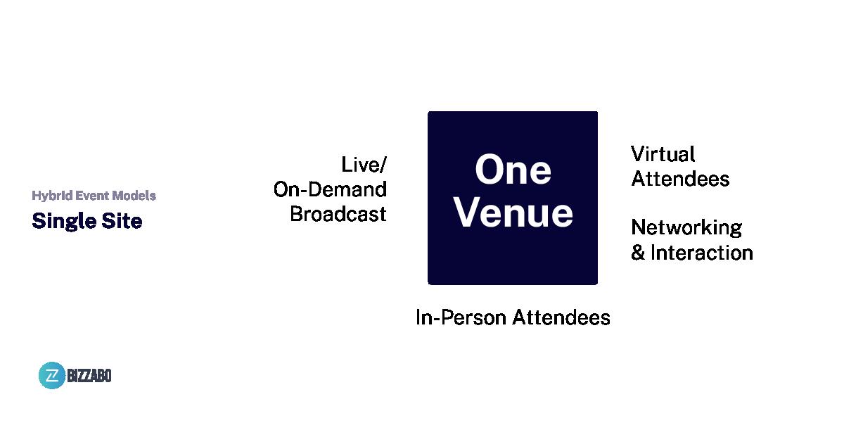 Single Site - Hybrid Event Models
