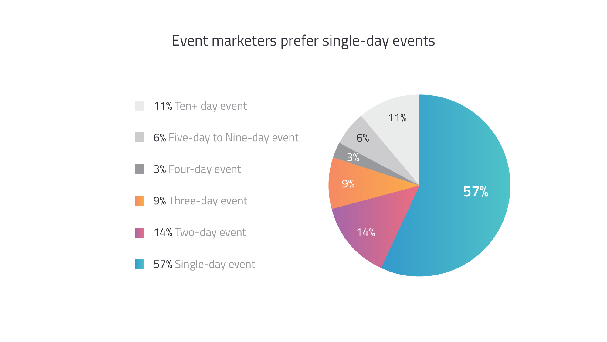 event duration - virtual event benchmarks