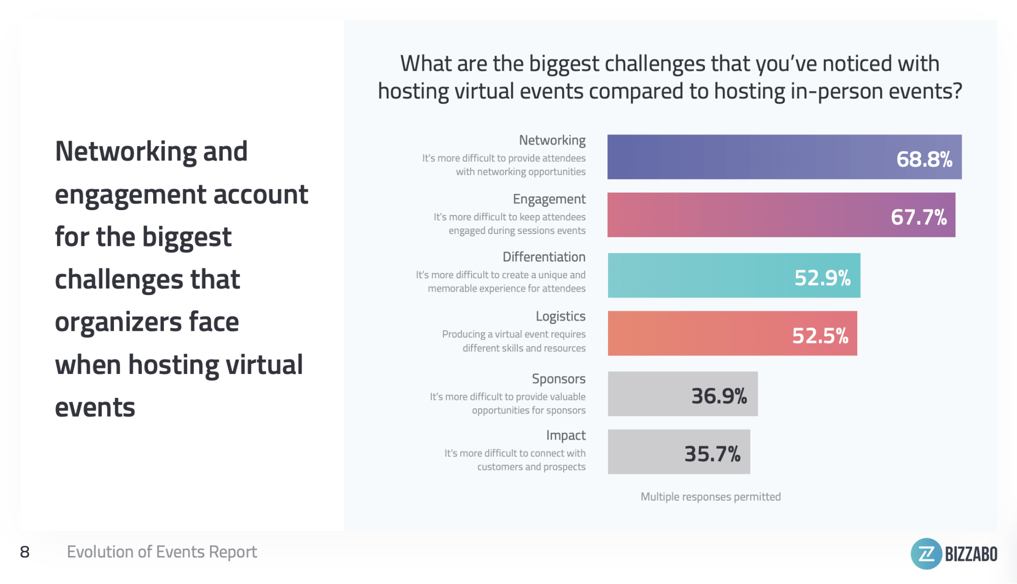 networking and engagement - virtual event benchmarks
