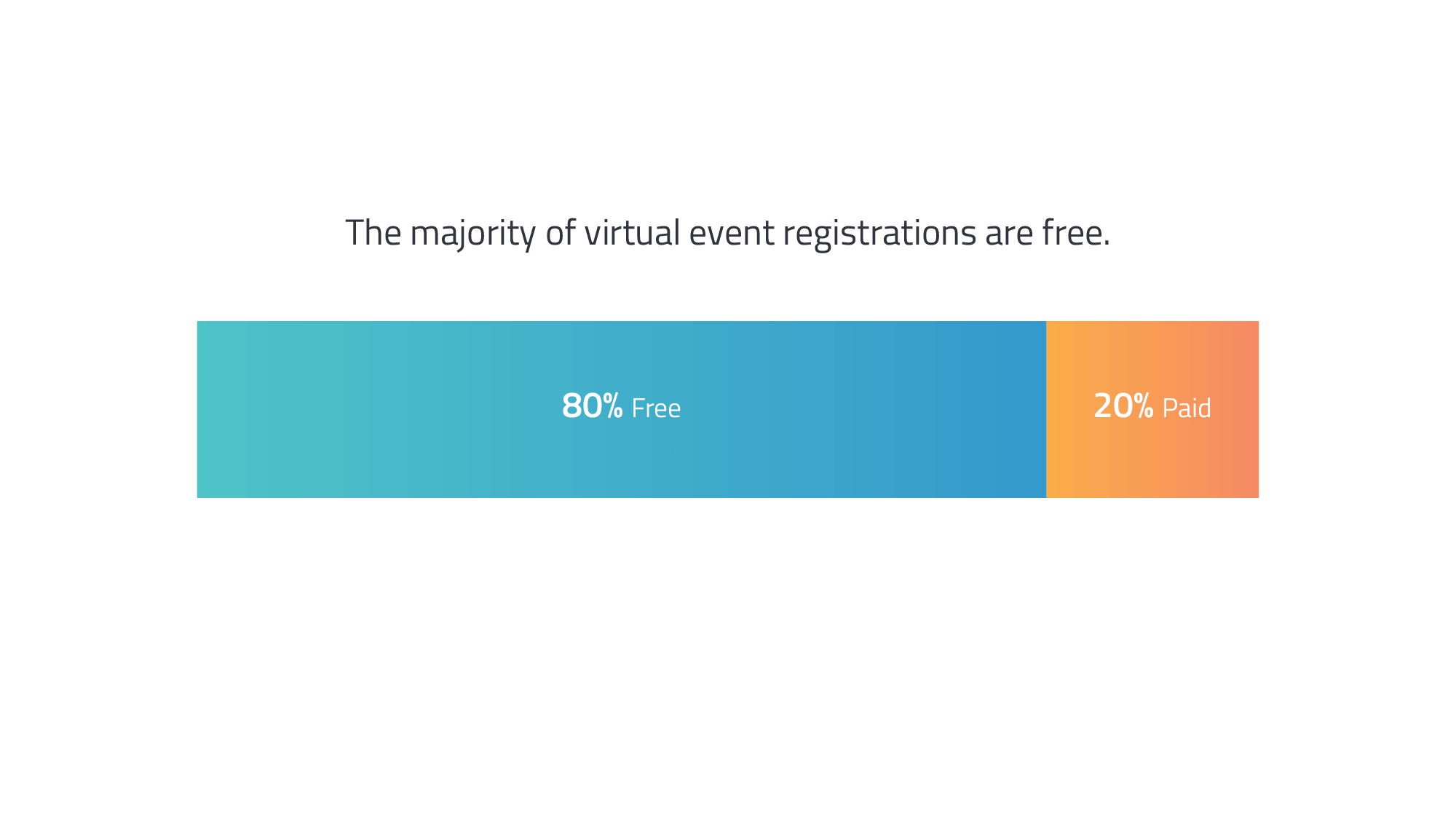 paid and free registration - virtual event benchmarks