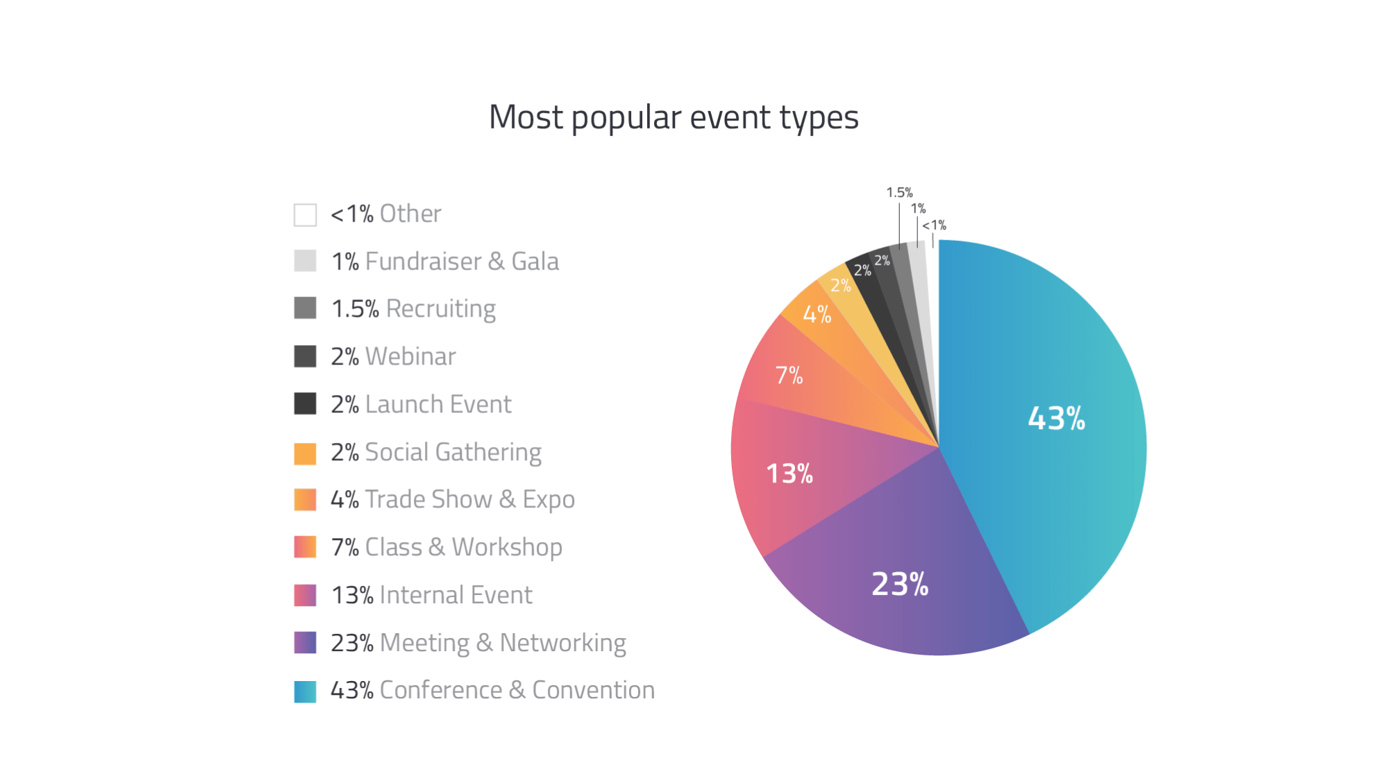 popular event types - virtual event benchmarks