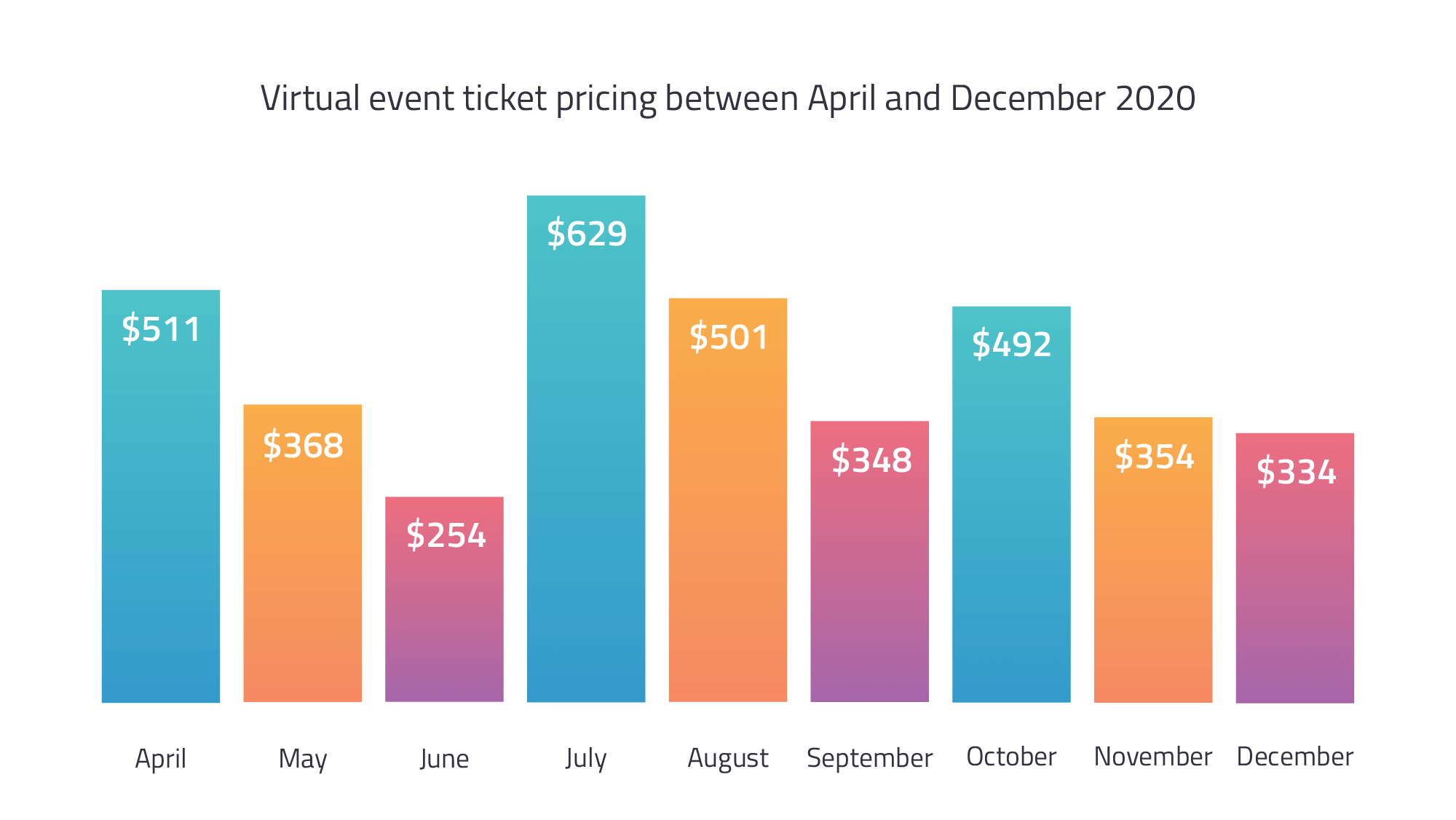 ticket prices - virtual event benchmarks